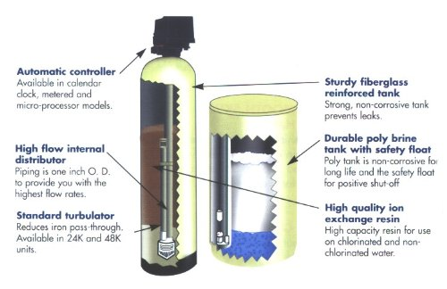 Fleck Water Softener parts